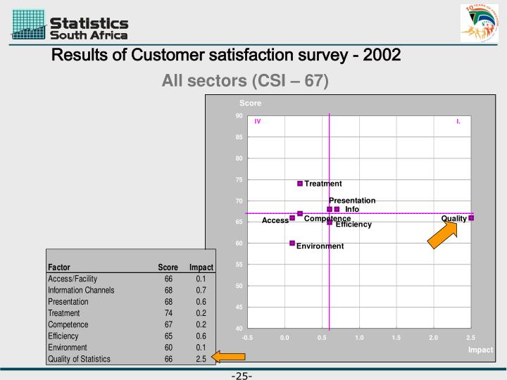 Results of Customer satisfaction survey - 2002