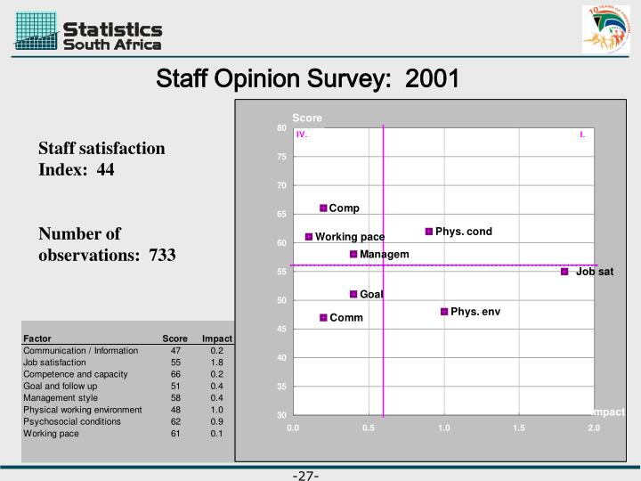 Staff Opinion Survey:  2001