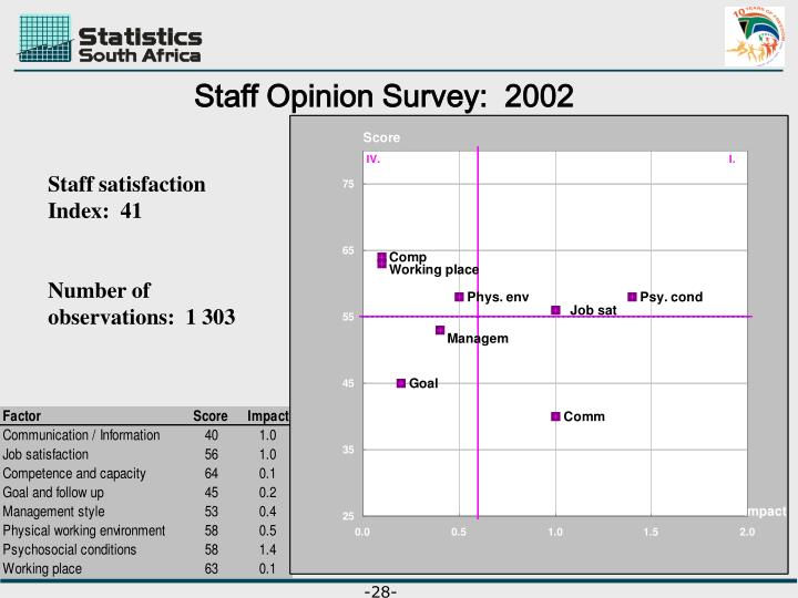 Staff Opinion Survey:  2002