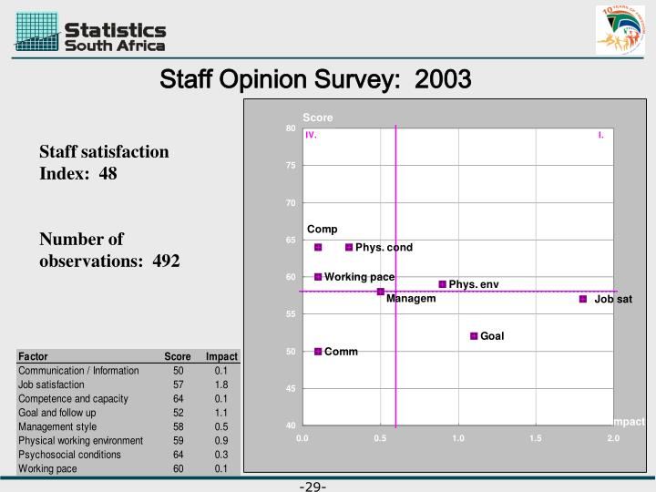 Staff Opinion Survey:  2003