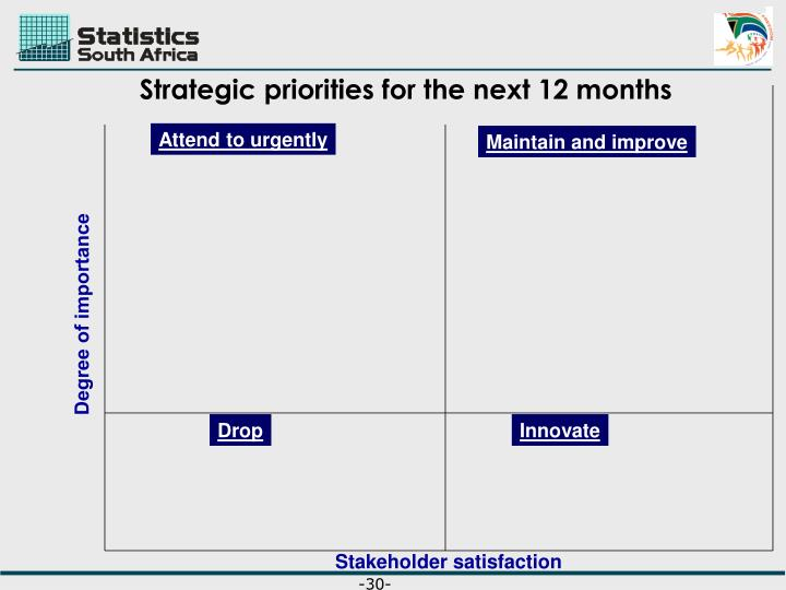 Strategic priorities for the next 12 months