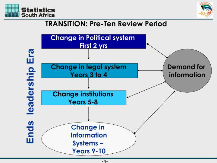 TRANSITION: Pre-Ten Review Period