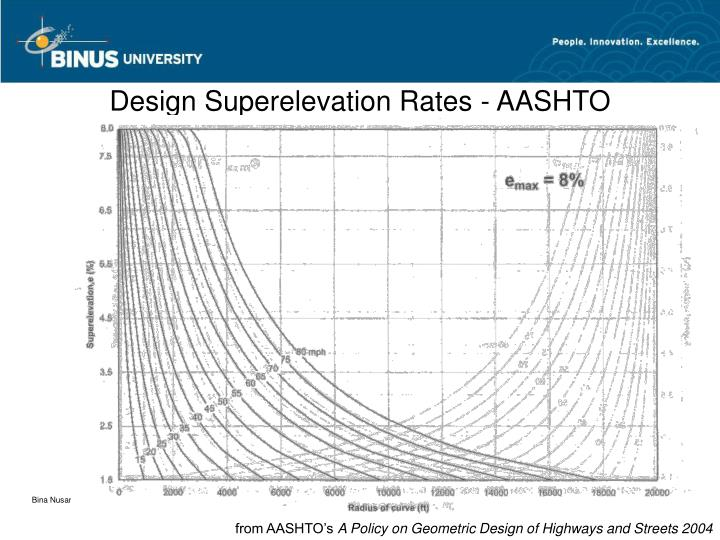 Design Superelevation Rates - AASHTO