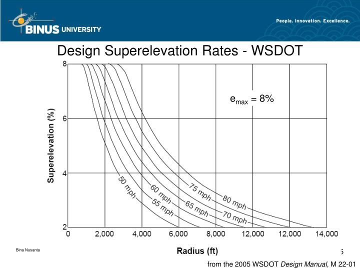 Design Superelevation Rates - WSDOT