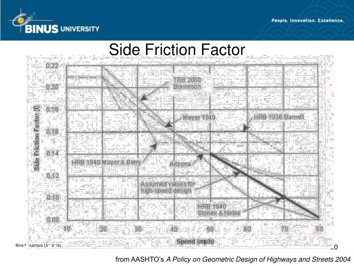 Side Friction Factor