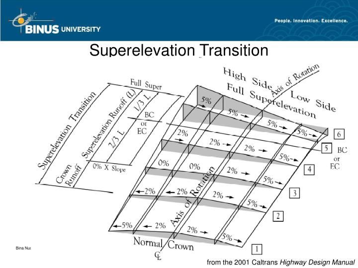 Superelevation Transition