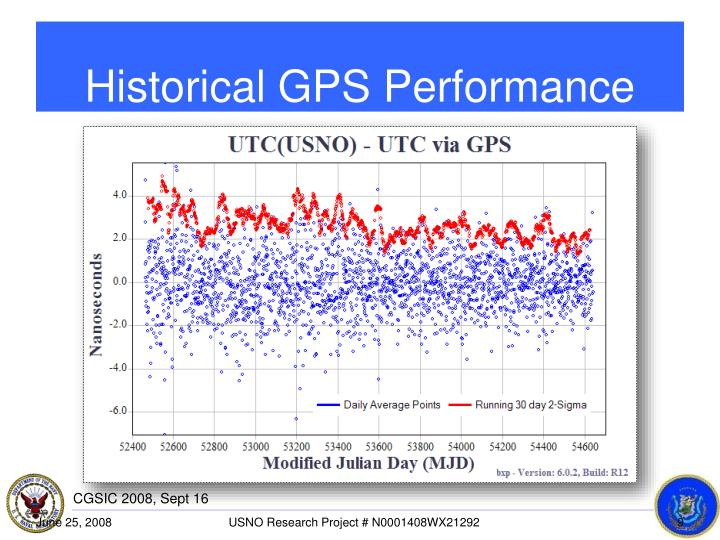 Historical GPS Performance