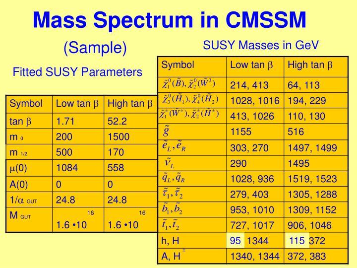 Mass Spectrum in CMSSM
