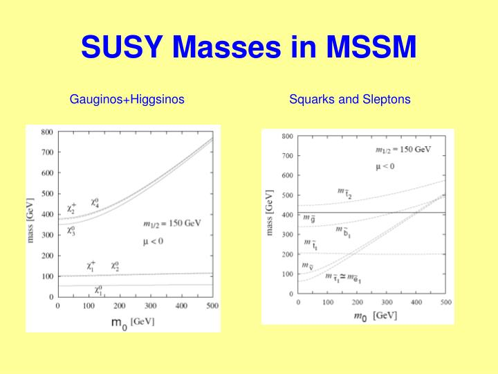 SUSY Masses in MSSM