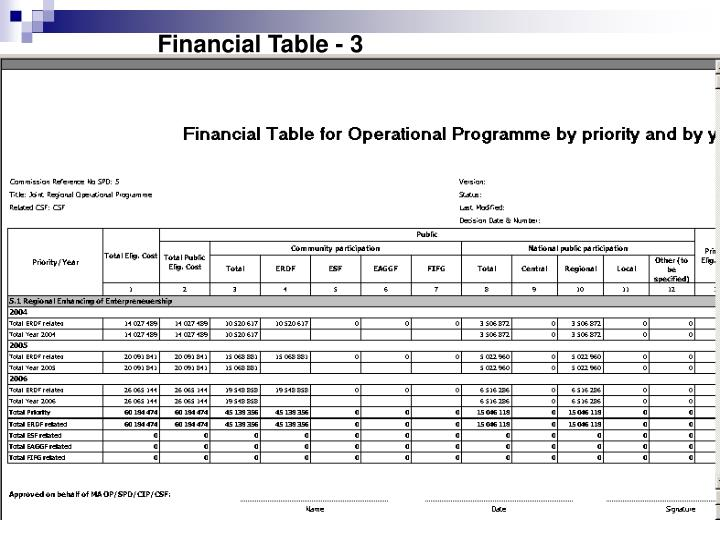 Financial Table - 3