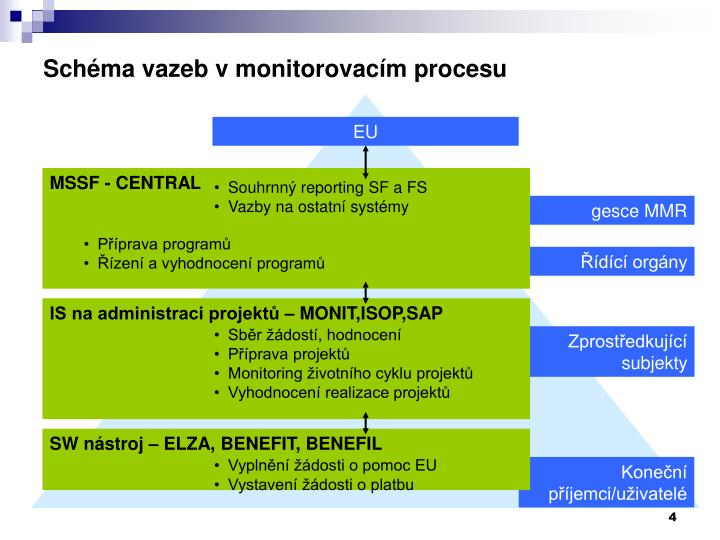 Schéma vazeb v monitorovacím procesu