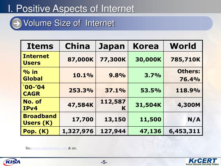 the positive aspects of the internet Internet has most positive influence on education, least positive on  few  people say that the internet has no influence on these aspects of.