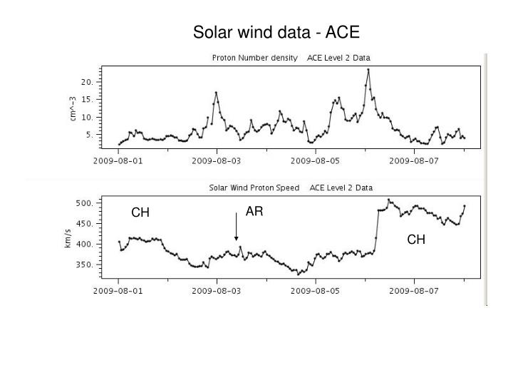 Solar wind data - ACE