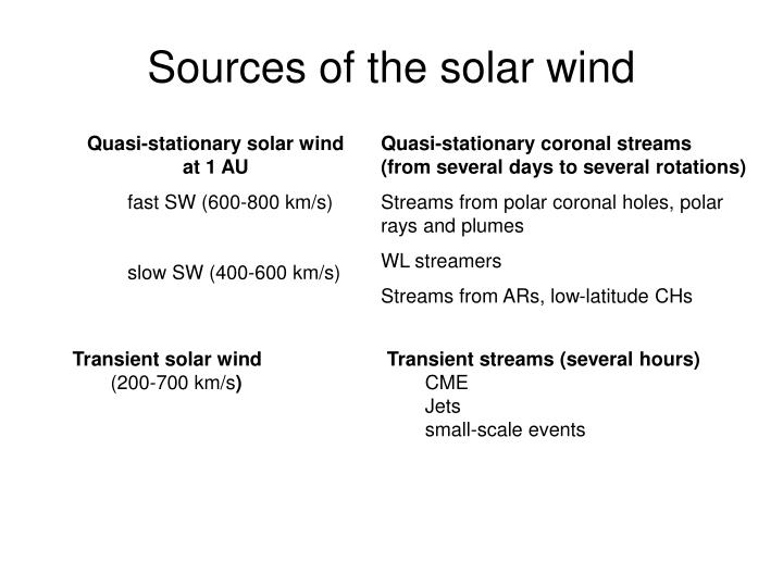 Sources of the solar wind
