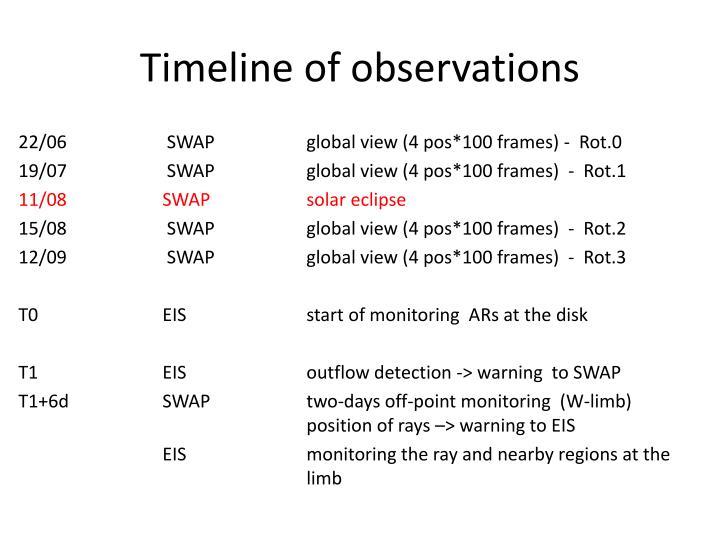 Timeline of observations