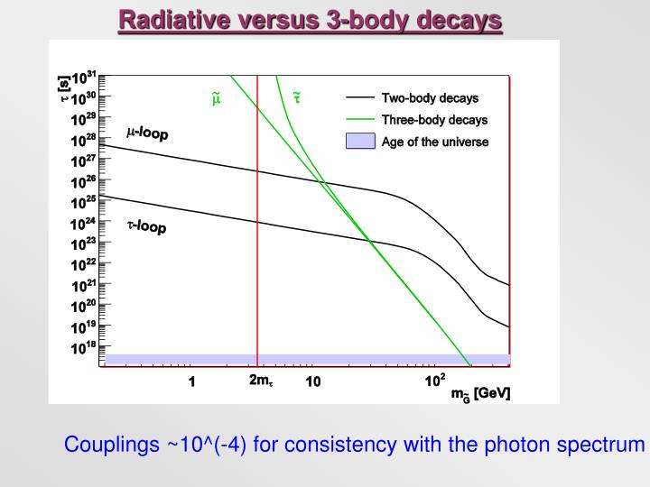 Radiative versus 3-body decays