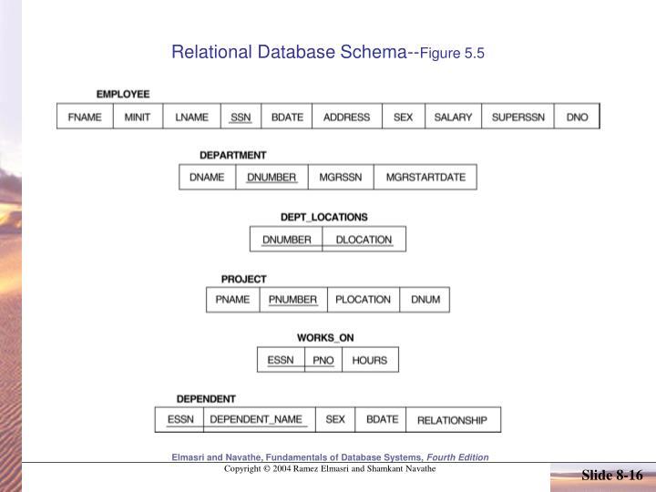 Relational Database Schema--