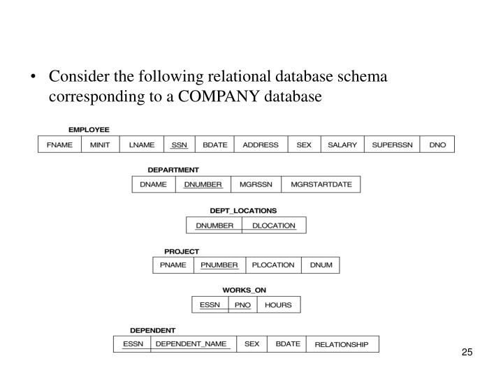 Consider the following relational database schema corresponding to a COMPANY database