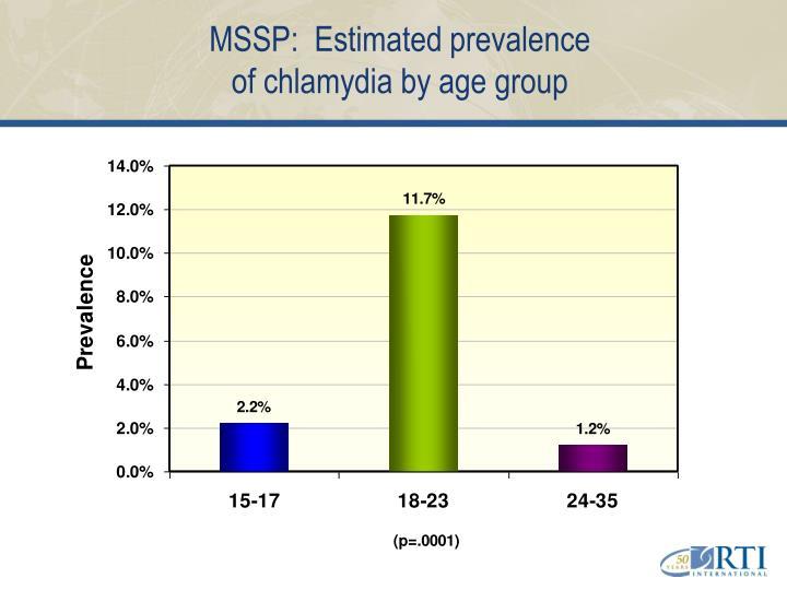 MSSP:  Estimated prevalence