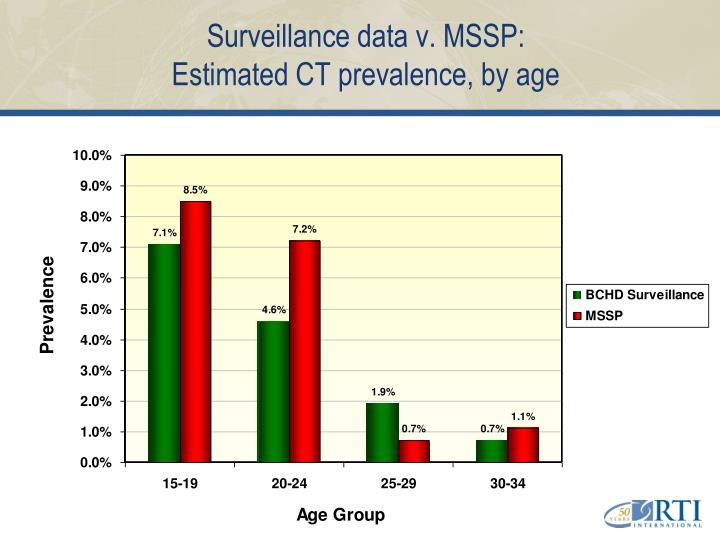 Surveillance data v. MSSP: