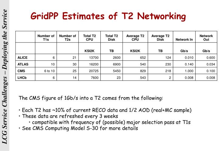 GridPP Estimates of T2 Networking
