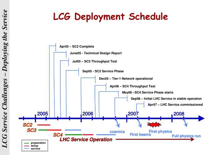 LCG Deployment Schedule