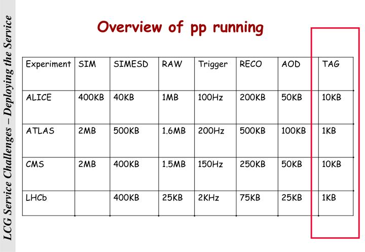 Overview of pp running
