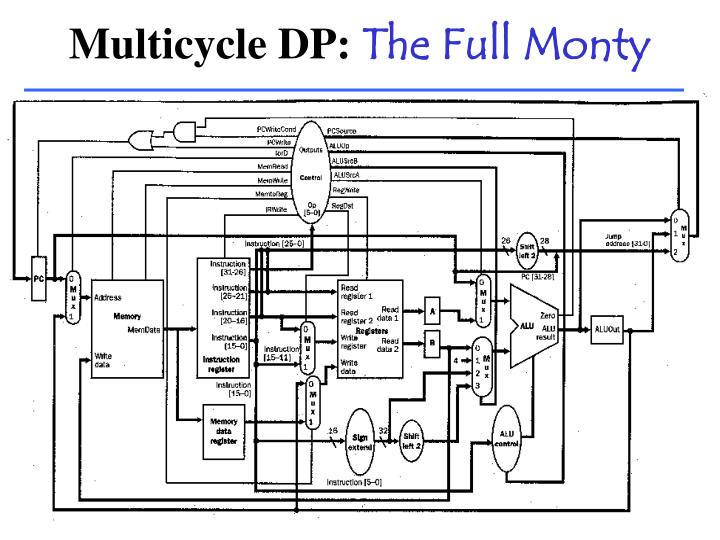 Multicycle DP: