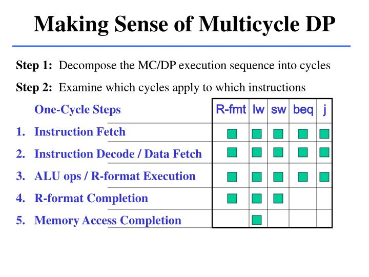 Making Sense of Multicycle DP