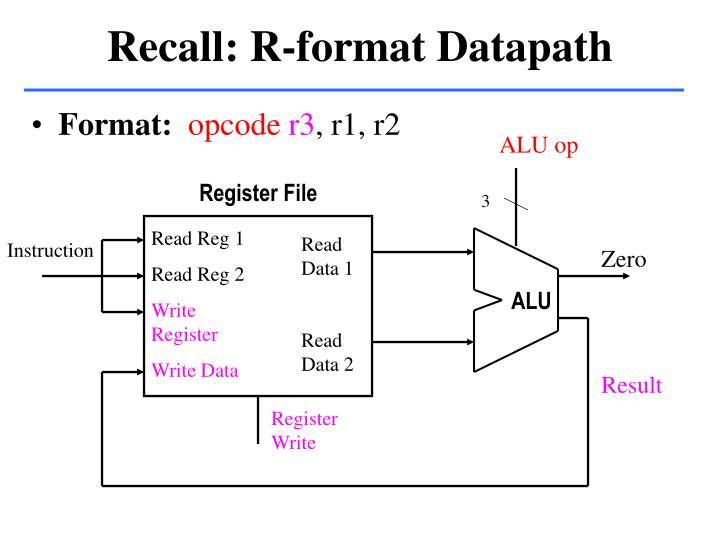 Recall: R-format Datapath
