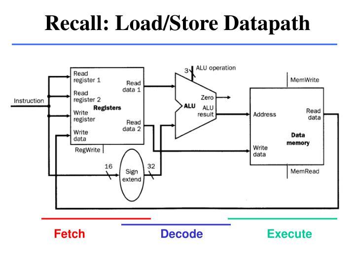 Recall: Load/Store Datapath