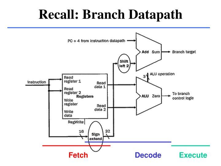 Recall: Branch Datapath