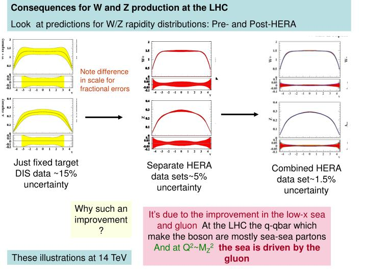 Consequences for W and Z production at the LHC
