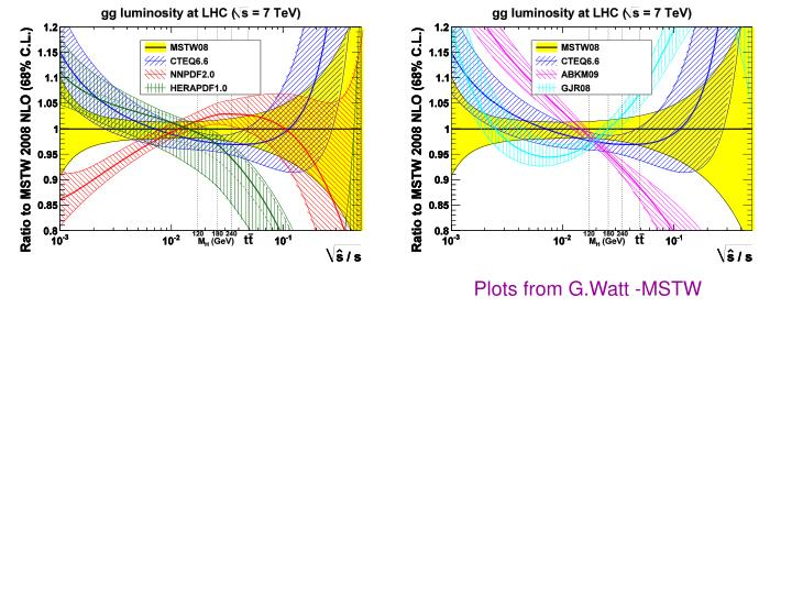 Plots from G.Watt -MSTW