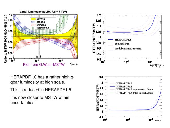 Plot from G.Watt -MSTW
