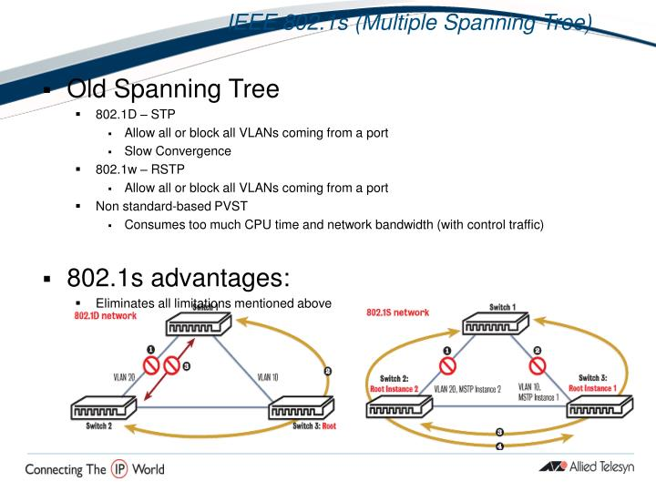Old Spanning Tree