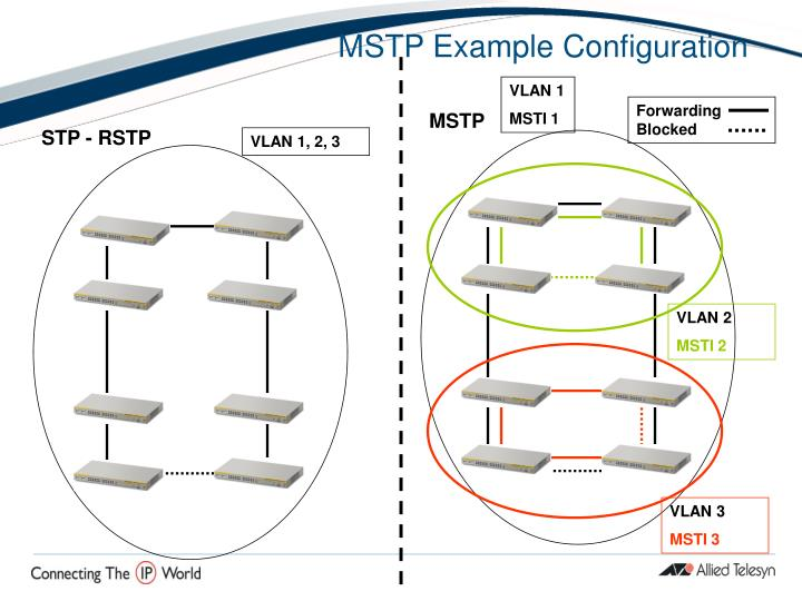 MSTP Example Configuration