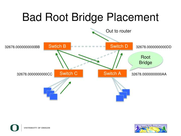 Bad Root Bridge Placement