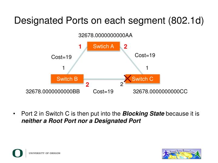 Designated Ports on each segment (802.1d)