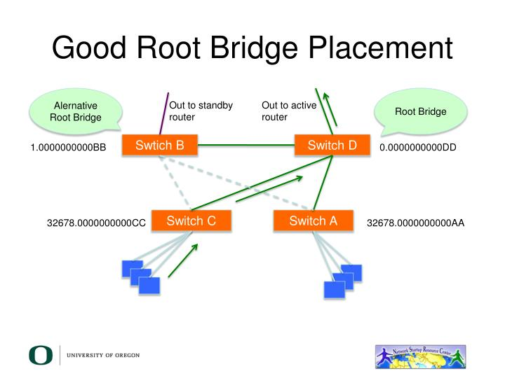 Good Root Bridge Placement