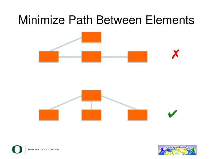 Minimize Path Between Elements
