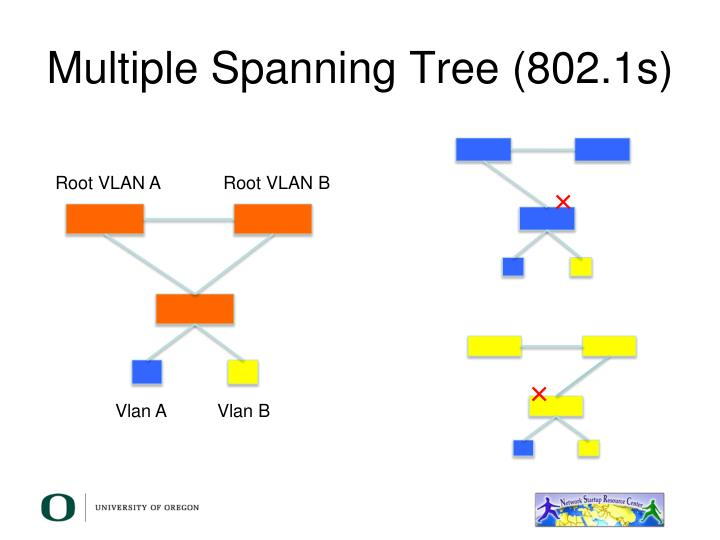 Multiple Spanning Tree (802.1s)