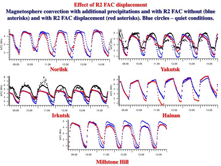 Effect of R2 FAC displacement
