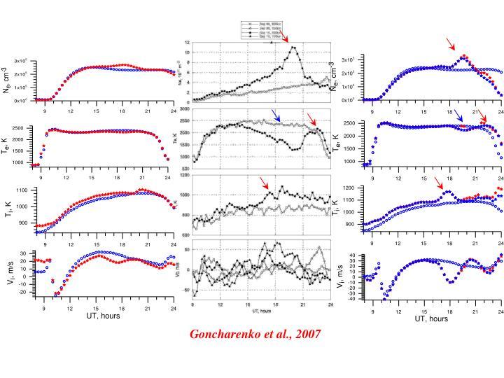 Goncharenko et al., 2007