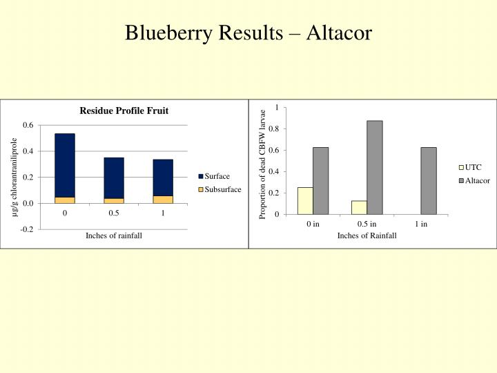Blueberry Results – Altacor