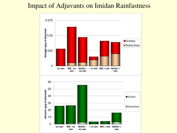 Impact of Adjuvants on Imidan Rainfastness