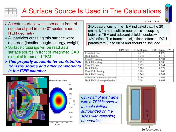A Surface Source Is Used in The Calculations