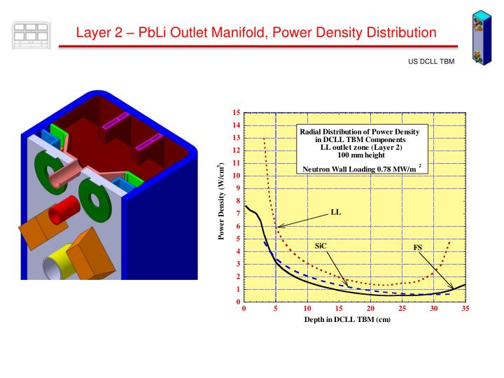 Layer 2 – PbLi Outlet Manifold, Power Density Distribution