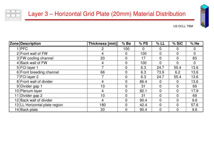 Layer 3 – Horizontal Grid Plate (20mm) Material Distribution