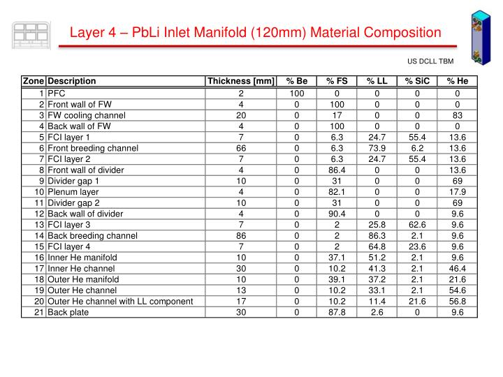 Layer 4 – PbLi Inlet Manifold (120mm) Material Composition
